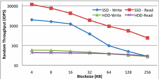 Figure 1 Random throughput IOPS of a X25 E SSD vs HDD 7200 RPM