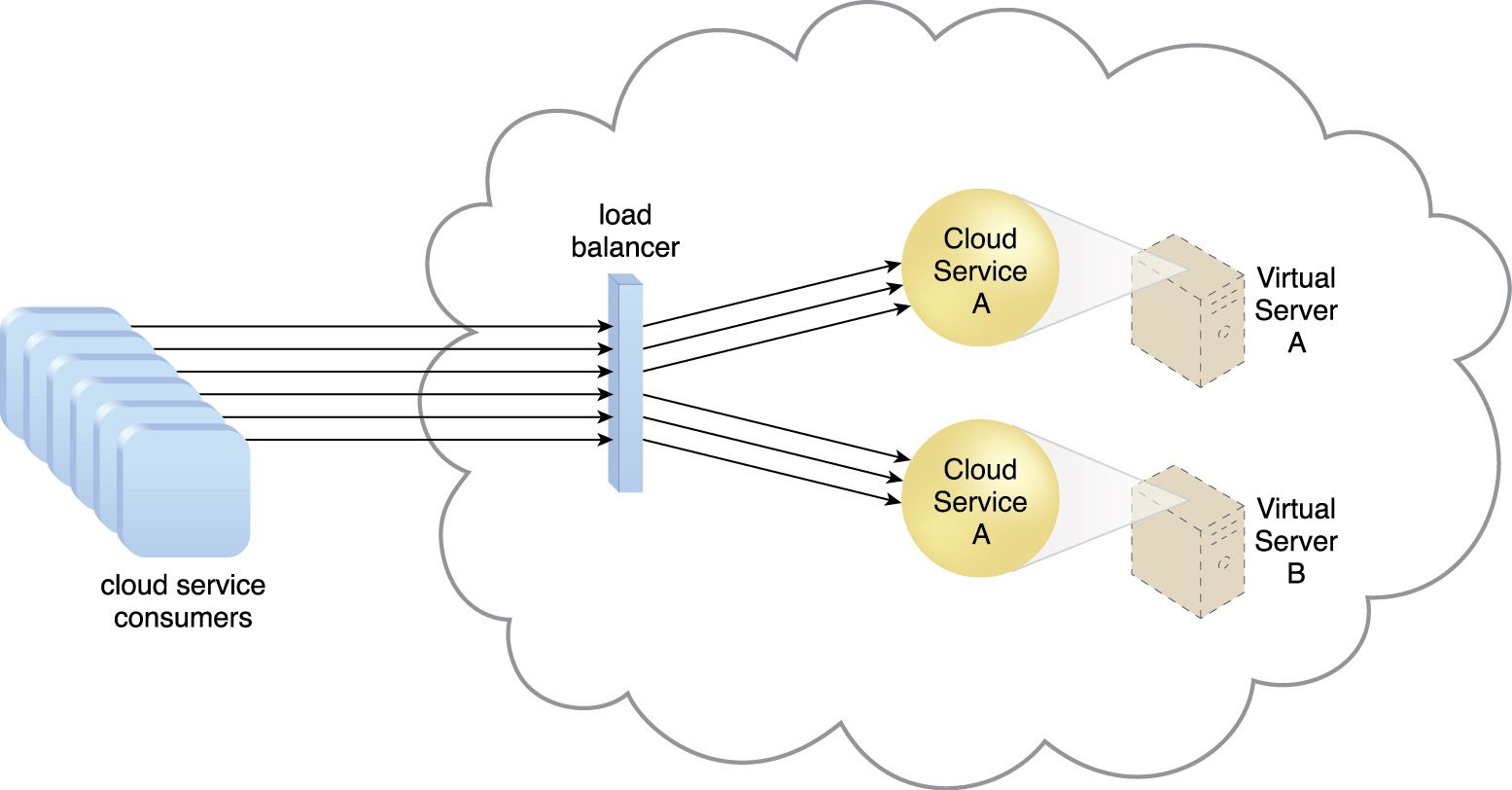 cloud balancer