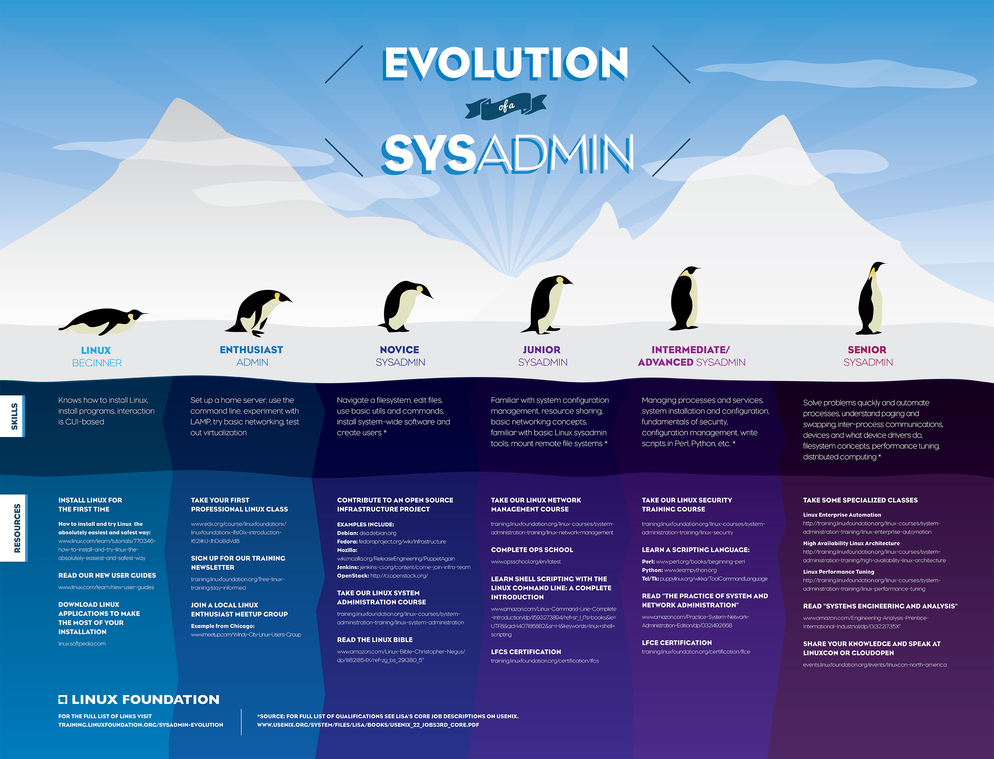 lftc evolution sysadmin