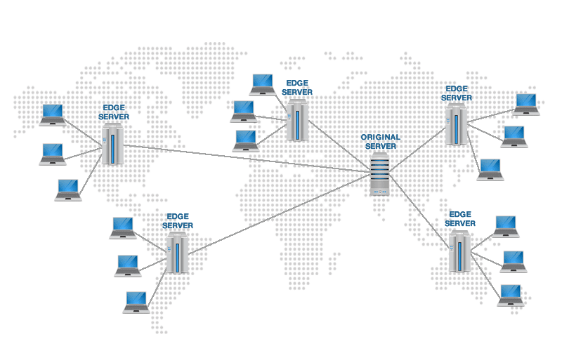 How Content Delivery Network works